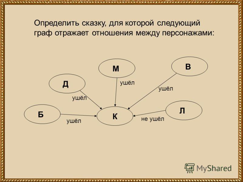 Определить сказку, для которой следующий граф отражает отношения между персонажами: К Л В М Д Б ушёл не ушёл