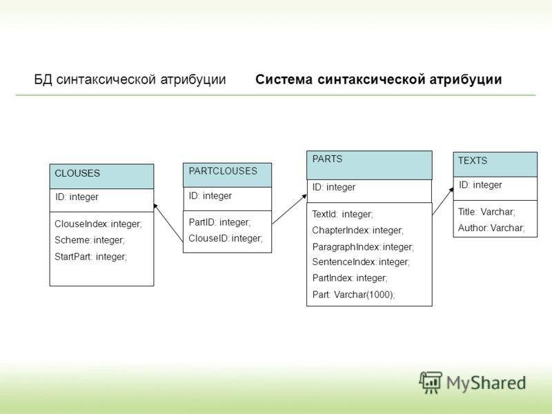 БД синтаксической атрибуции ID: integer PartID: integer; ClouseID: integer; PARTCLOUSES ID: integer ClouseIndex: integer; Scheme: integer; StartPart: integer; CLOUSES ID: integer TextId: integer; ChapterIndex: integer; ParagraphIndex: integer; Senten