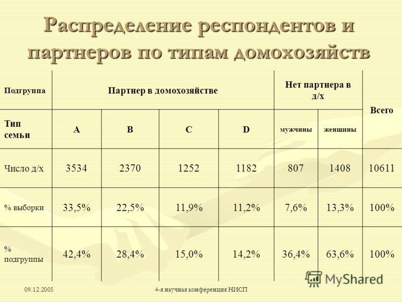 09.12.20054-я научная конференция НИСП Распределение респондентов и партнеров по типам домохозяйств Подгруппа Партнер в домохозяйстве Нет партнера в д/х Всего Тип семьи ABCD мужчиныженщины Число д/х 3534237012521182807140810611 % выборки 33,5%22,5%11