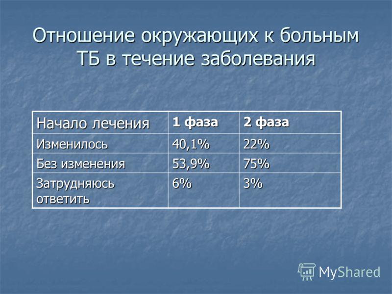 Отношение окружающих к больным ТБ в течение заболевания Начало лечения 1 фаза 2 фаза Изменилось40,1%22% Без изменения 53,9%75% Затрудняюсь ответить 6%3%