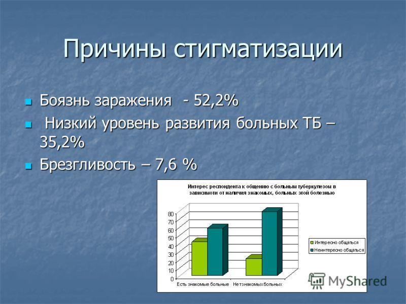 Причины стигматизации Боязнь заражения - 52,2% Боязнь заражения - 52,2% Низкий уровень развития больных ТБ – 35,2% Низкий уровень развития больных ТБ – 35,2% Брезгливость – 7,6 % Брезгливость – 7,6 %