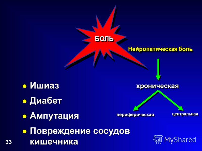 33 хроническая периферическая центральная БОЛЬ Ишиаз Ишиаз Диабет Диабет Ампутация Ампутация Повреждение сосудов кишечника Повреждение сосудов кишечника Нейропатическая боль