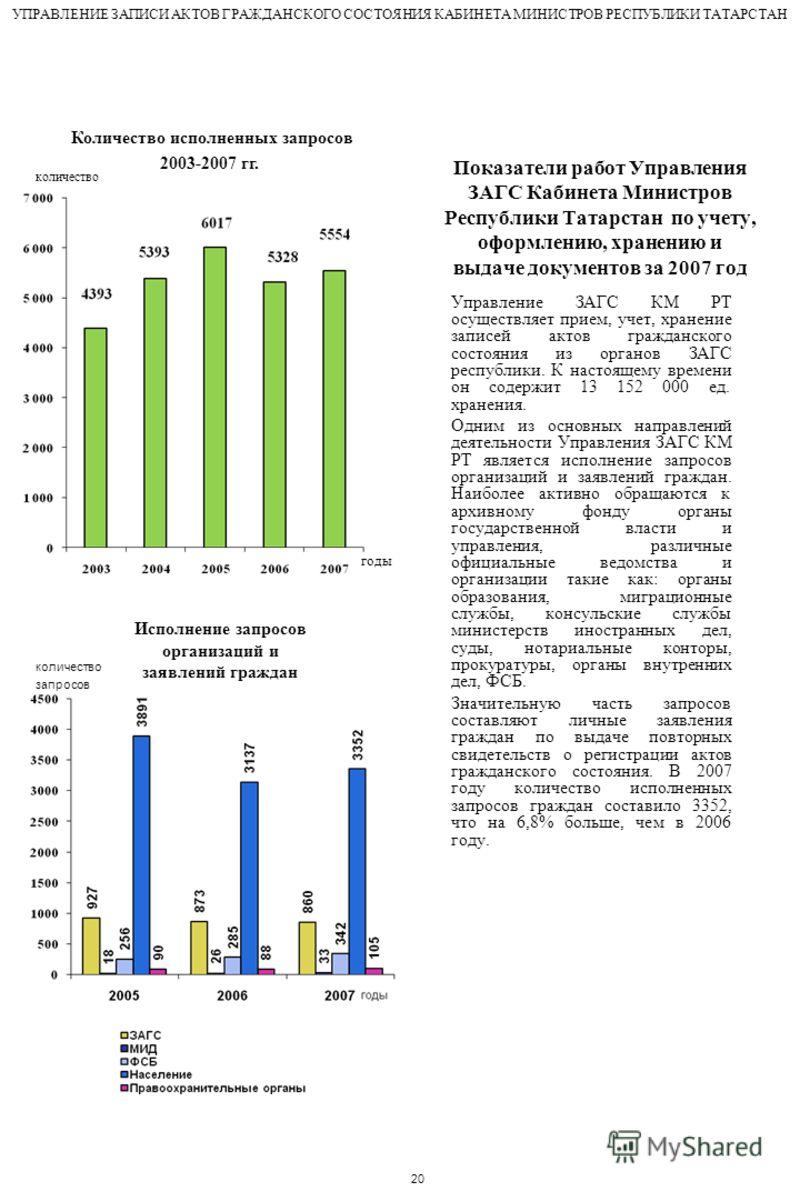 Количество исполненных запросов 2003-2007 гг. Показатели работ Управления ЗАГС Кабинета Министров Республики Татарстан по учету, оформлению, хранению и выдаче документов за 2007 год Управление ЗАГС КМ РТ осуществляет прием, учет, хранение записей акт