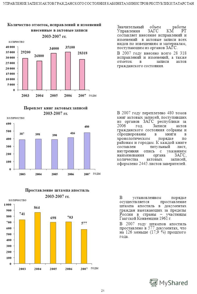 Количество отметок, исправлений и изменений внесенные в актовые записи 2003-2007 гг. Значительный объем работы Управления ЗАГС КМ РТ составляет внесение исправлений и изменений в актовые записи всех видов по извещениям и материалам, поступающим из ор