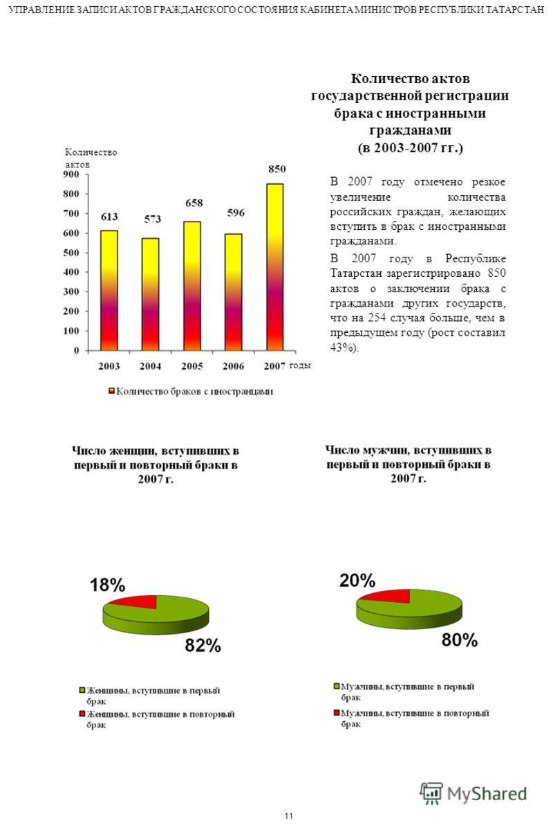 Количество актов государственной регистрации брака с иностранными гражданами (в 2003-2007 гг.) Количество актов годы В 2007 году отмечено резкое увеличение количества российских граждан, желающих вступить в брак с иностранными гражданами. В 2007 году