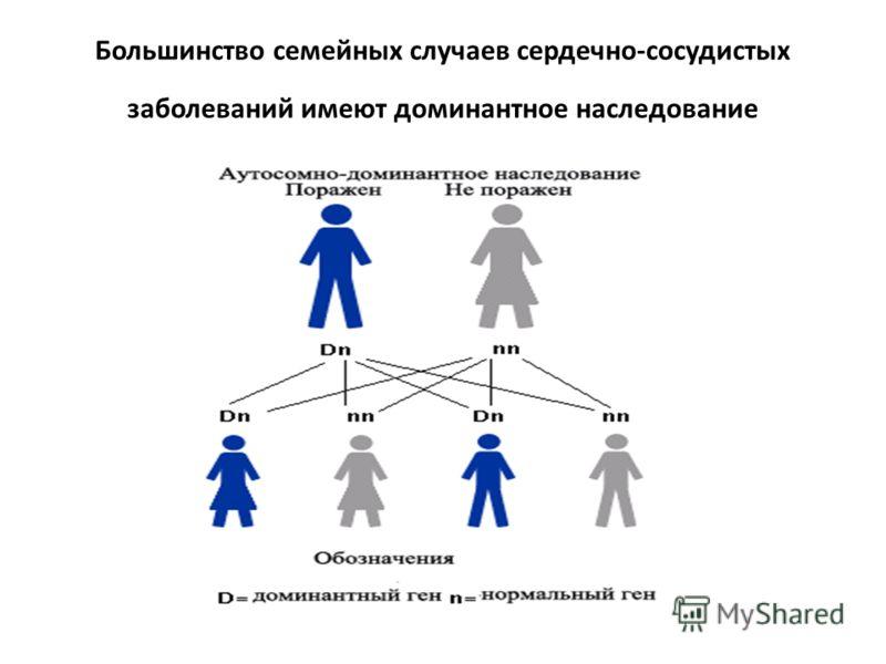 Большинство семейных случаев сердечно-сосудистых заболеваний имеют доминантное наследование