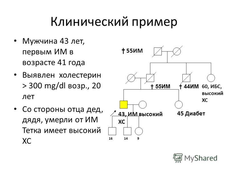 Клинический пример Мужчина 43 лет, первым ИМ в возрасте 41 года Выявлен холестерин > 300 mg/dl возр., 20 лет Со стороны отца дед, дядя, умерли от ИМ Тетка имеет высокий ХС 55ИМ 44ИМ 43, ИМ высокий ХС 149 45 Диабет 55ИМ 16 60, ИБС, высокий ХС