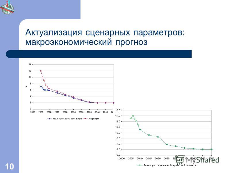 10 Актуализация сценарных параметров: макроэкономический прогноз