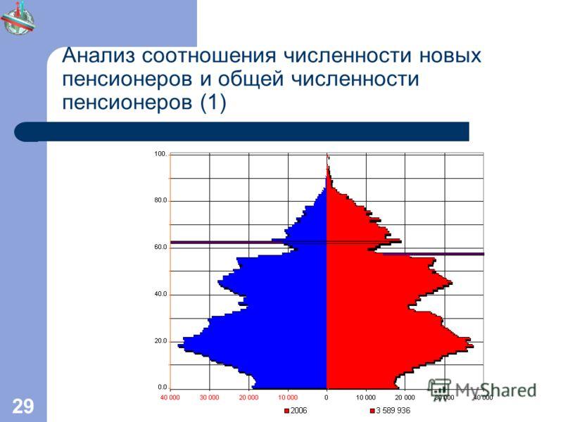 29 Анализ соотношения численности новых пенсионеров и общей численности пенсионеров (1)
