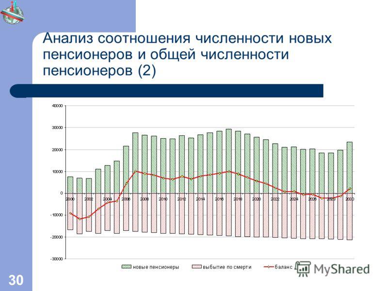 30 Анализ соотношения численности новых пенсионеров и общей численности пенсионеров (2)