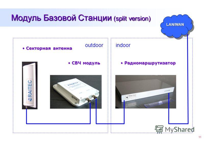 11 Модуль Базовой Станции (split version) СВЧ модуль СВЧ модуль Радиомаршрутизатор Радиомаршрутизатор Секторная антенна Секторная антенна LAN/WANLAN/WAN outdoorindoor