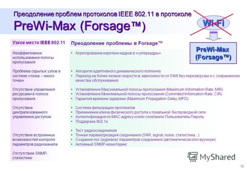 15 Преодоление проблем протоколов IEEE 802.11 в протоколе PreWi-Max (Forsage ) Узкое место IEEE 802.11 Преодоление проблемы в Forsage Неэффективное использование полосы пропускания Проблема скрытых узлов в системе «точка – много точек» Отсутствие упр