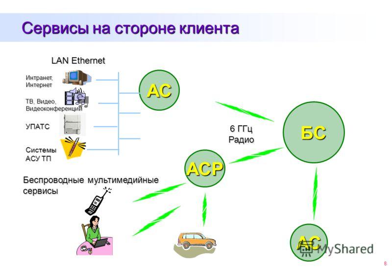 8 Сервисы на стороне клиента БС АС АС 6 ГГц Радио АСР LAN Ethernet Интранет, Интернет ТВ, Видео, Видеоконференции УПАТС Системы АСУ ТП Беспроводные мультимедийные сервисы
