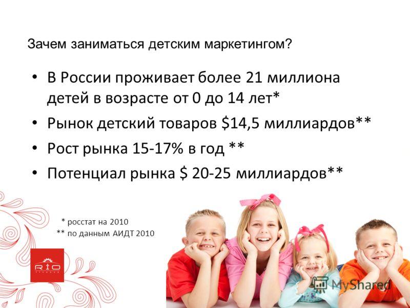 В России проживает более 21 миллиона детей в возрасте от 0 до 14 лет* Рынок детский товаров $14,5 миллиардов** Рост рынка 15-17% в год ** Потенциал рынка $ 20-25 миллиардов** * росстат на 2010 ** по данным АИДТ 2010