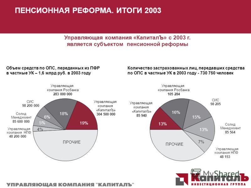 ПЕНСИОННАЯ РЕФОРМА. ИТОГИ 2003 Объем средств по ОПС, переданных из ПФР в частные УК – 1,6 млрд руб. в 2003 году Управляющая компания «КапиталЪ» с 2003 г. является субъектом пенсионной реформы Количество застрахованных лиц, передавших средства по ОПС