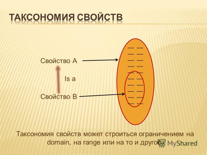----- Свойство А Свойство В Is a Таксономия свойств может строиться ограничением на domain, на range или на то и другое.