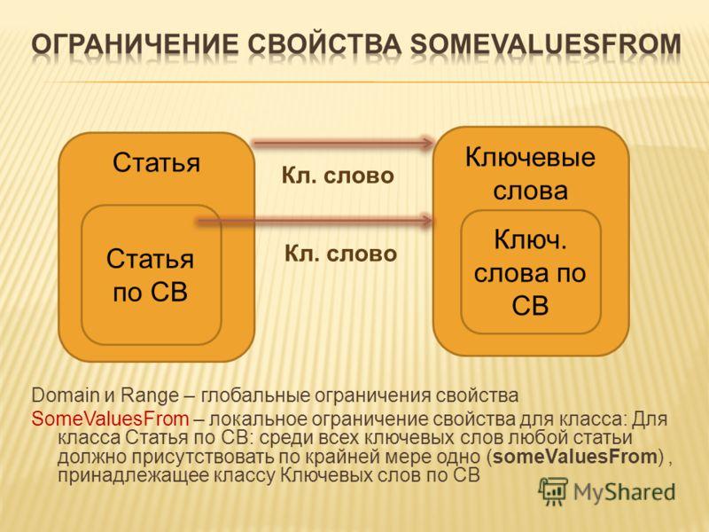 Domain и Range – глобальные ограничения свойства SomeValuesFrom – локальное ограничение свойства для класса: Для класса Статья по СВ: среди всех ключевых слов любой статьи должно присутствовать по крайней мере одно (someValuesFrom), принадлежащее кла