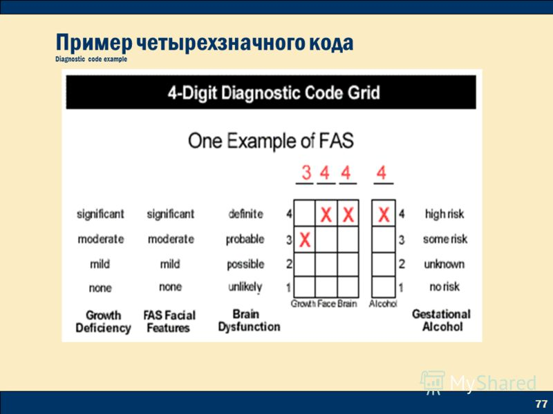 77 Пример четырехзначного кода Diagnostic code example