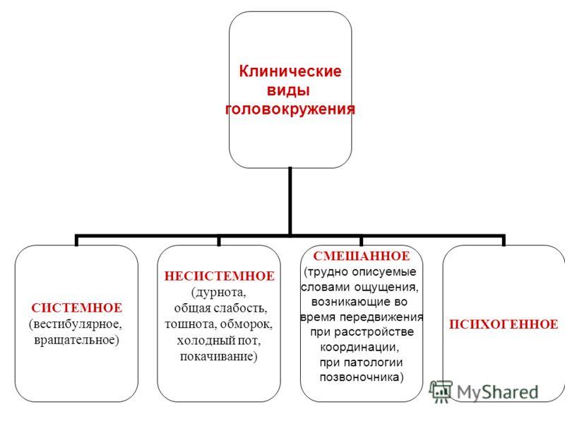 Клинические виды головокружения СИСТЕМНОЕ (вестибулярное, вращательное) НЕСИСТЕМНОЕ (дурнота, общая слабость, тошнота, обморок, холодный пот, покачивание) СМЕШАННОЕ (трудно описуемые словами ощущения, возникающие во время передвижения при расстройств