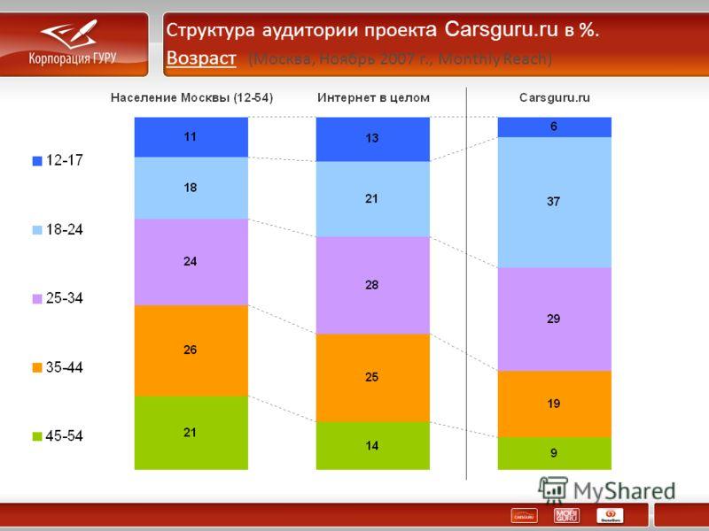 Структура аудитории проект а Carsguru.ru в %. Возраст (Москва, Ноябрь 2007 г., Monthly Reach)
