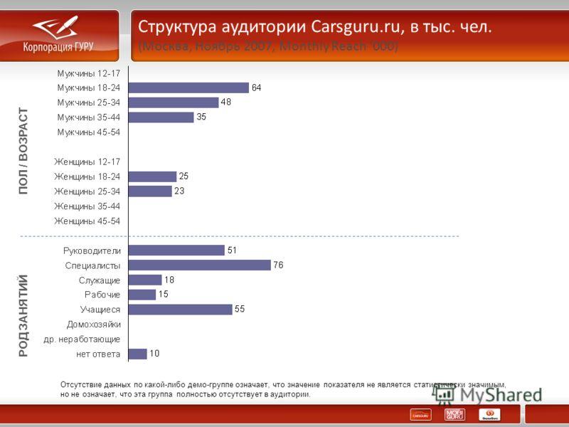 Структура аудитории Carsguru.ru, в тыс. чел. (Москва, Ноябрь 2007, Monthly Reach 000) ПОЛ / ВОЗРАСТ РОД ЗАНЯТИЙ Отсутствие данных по какой-либо демо-группе означает, что значение показателя не является статистически значимым, но не означает, что эта