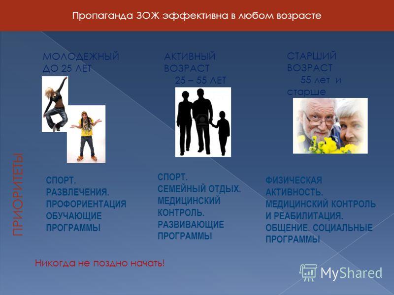 Пропаганда ЗОЖ эффективна в любом возрасте МОЛОДЕЖНЫЙ ДО 25 ЛЕТ АКТИВНЫЙ ВОЗРАСТ 25 – 55 ЛЕТ СТАРШИЙ ВОЗРАСТ 55 лет и старше ПРИОРИТЕТЫ СПОРТ. РАЗВЛЕЧЕНИЯ. ПРОФОРИЕНТАЦИЯ ОБУЧАЮЩИЕ ПРОГРАММЫ СПОРТ. СЕМЕЙНЫЙ ОТДЫХ. МЕДИЦИНСКИЙ КОНТРОЛЬ. РАЗВИВАЮЩИЕ ПР