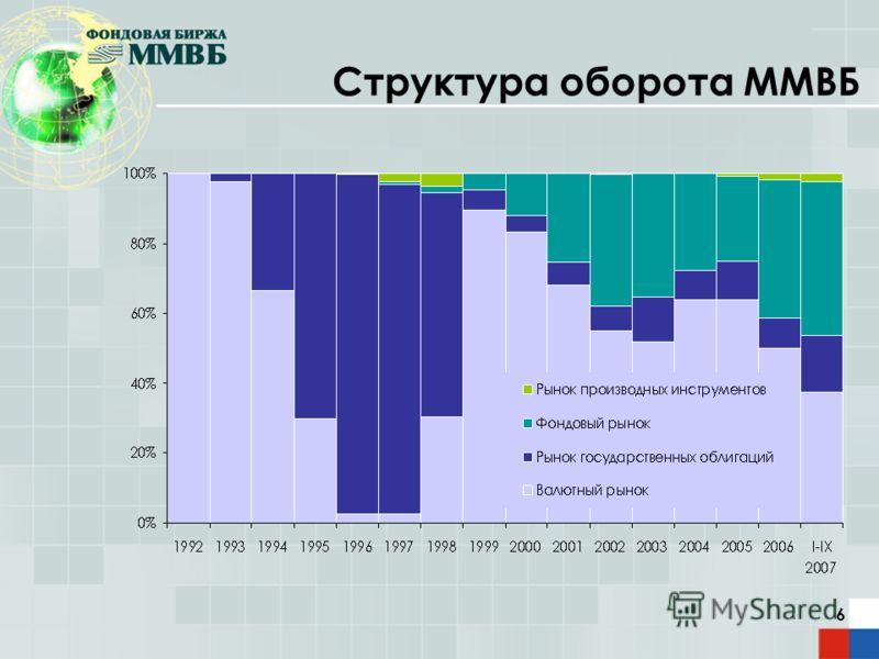 6 Структура оборота ММВБ
