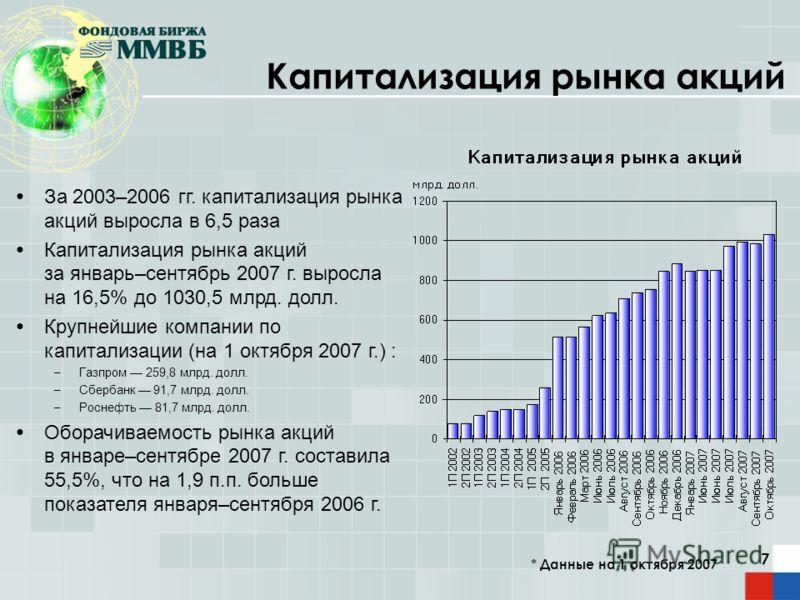7 За 2003–2006 гг. капитализация рынка акций выросла в 6,5 раза Капитализация рынка акций за январь–сентябрь 2007 г. выросла на 16,5% до 1030,5 млрд. долл. Крупнейшие компании по капитализации (на 1 октября 2007 г.) : – Газпром 259,8 млрд. долл. – Сб