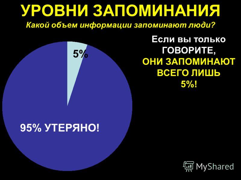УРОВНИ ЗАПОМИНАНИЯ Какой объем информации запоминают люди? Если вы только ГОВОРИТЕ, ОНИ ЗАПОМИНАЮТ ВСЕГО ЛИШЬ 5%! 5% 95% УТЕРЯНО!