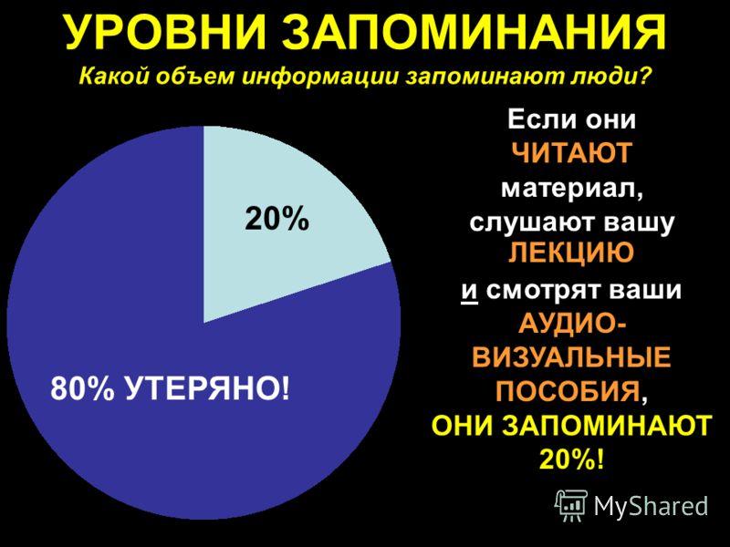 УРОВНИ ЗАПОМИНАНИЯ Какой объем информации запоминают люди? Если они ЧИТАЮТ материал, слушают вашу ЛЕКЦИЮ и смотрят ваши АУДИО- ВИЗУАЛЬНЫЕ ПОСОБИЯ, ОНИ ЗАПОМИНАЮТ 20%! 20% 80% УТЕРЯНО!