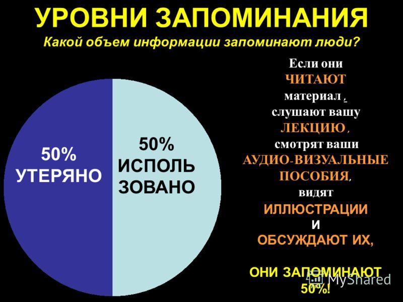 УРОВНИ ЗАПОМИНАНИЯ Какой объем информации запоминают люди? Если они ЧИТАЮТ материал, слушают вашу ЛЕКЦИЮ, смотрят ваши АУДИО - ВИЗУАЛЬНЫЕ ПОСОБИЯ, видят ИЛЛЮСТРАЦИИ И ОБСУЖДАЮТ ИХ, ОНИ ЗАПОМИНАЮТ 50%! 50% ИСПОЛЬ ЗОВАНО 50% УТЕРЯНО