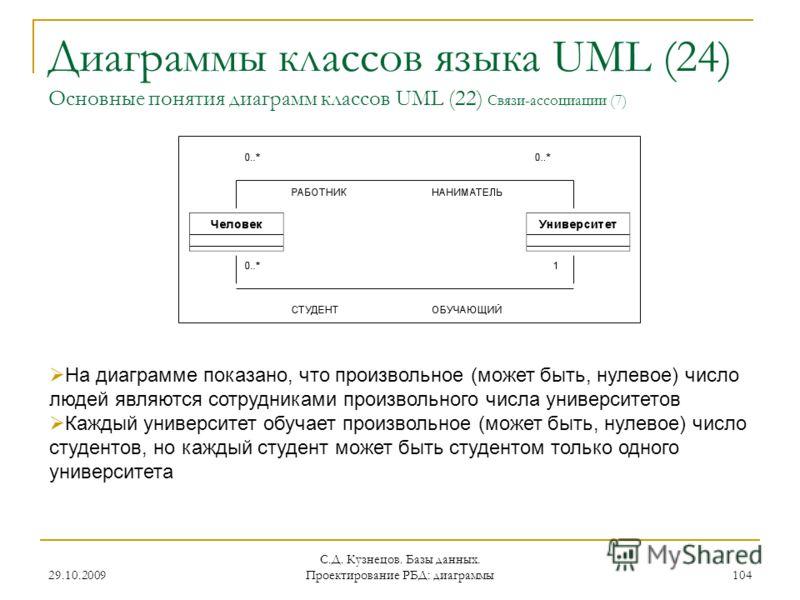 29.10.2009 С.Д. Кузнецов. Базы данных. Проектирование РБД: диаграммы 104 Диаграммы классов языка UML (24) Основные понятия диаграмм классов UML (22) Связи-ассоциации (7) На диаграмме показано, что произвольное (может быть, нулевое) число людей являют