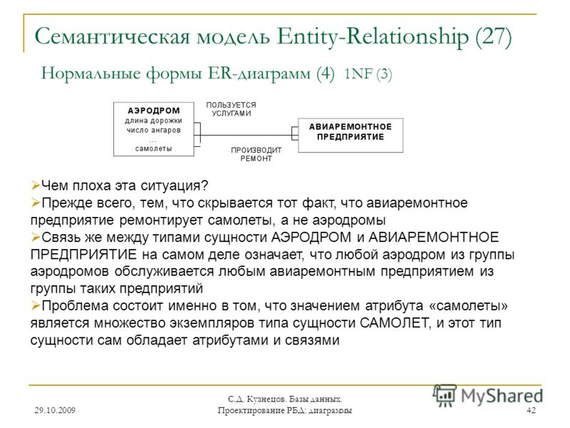 29.10.2009 С.Д. Кузнецов. Базы данных. Проектирование РБД: диаграммы 42 Семантическая модель Entity-Relationship (27) Нормальные формы ER-диаграмм (4) 1NF (3) Чем плоха эта ситуация? Прежде всего, тем, что скрывается тот факт, что авиаремонтное предп
