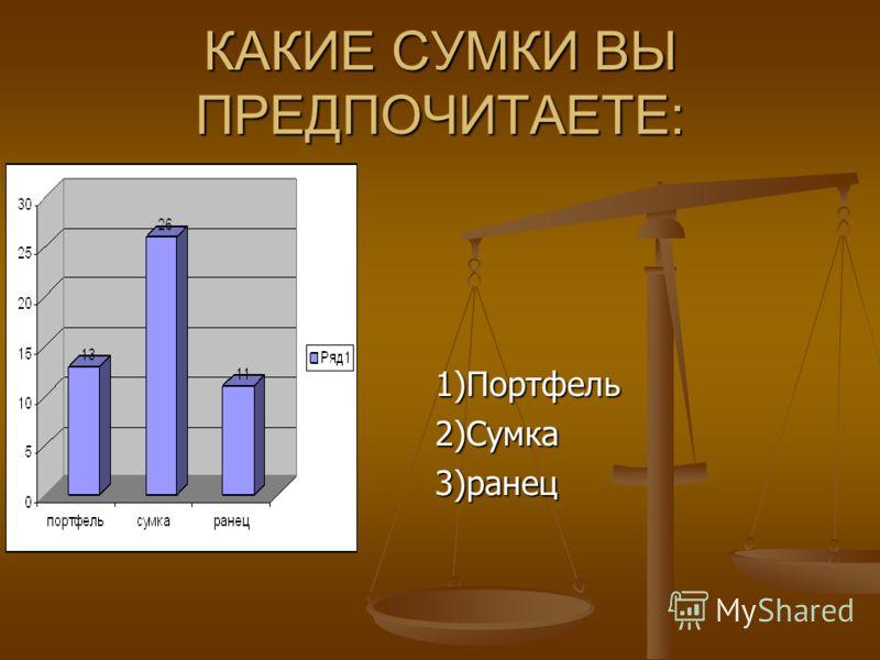 КАКИЕ СУМКИ ВЫ ПРЕДПОЧИТАЕТЕ: 1)Портфель2)Сумка3)ранец