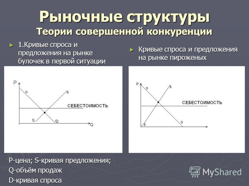 Рыночные структуры Теории совершенной конкуренции 1.Кривые спроса и предложения на рынке булочек в первой ситуации 1.Кривые спроса и предложения на рынке булочек в первой ситуации P-цена; S-кривая предложения; Q-объём продаж D-кривая спроса Кривые сп