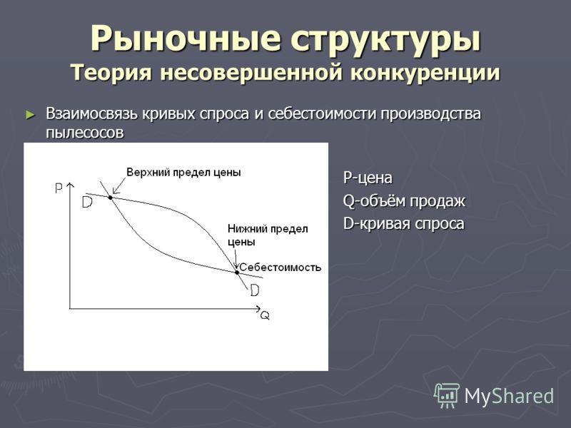 Рыночные структуры Теория несовершенной конкуренции Взаимосвязь кривых спроса и себестоимости производства пылесосов Взаимосвязь кривых спроса и себестоимости производства пылесосов P-цена P-цена Q-объём продаж Q-объём продаж D-кривая спроса D-кривая