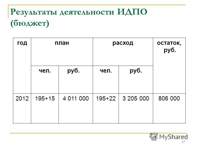 17 Результаты деятельности ИДПО (бюджет) годпланрасходостаток, руб. чел. руб.чел.руб. 2012195+154 011 000195+223 205 000806 000