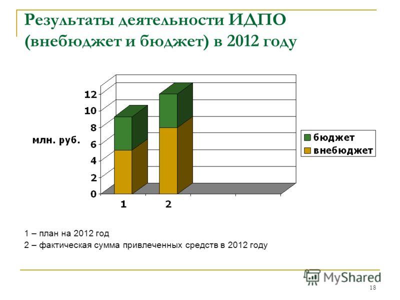18 Результаты деятельности ИДПО (внебюджет и бюджет) в 2012 году 1 – план на 2012 год 2 – фактическая сумма привлеченных средств в 2012 году