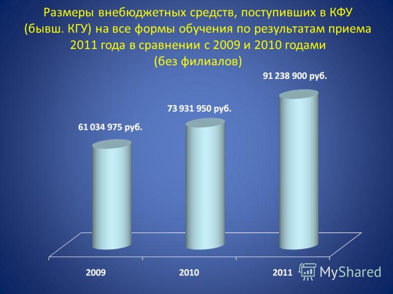 Размеры внебюджетных средств, поступивших в КФУ (бывш. КГУ) на все формы обучения по результатам приема 2011 года в сравнении с 2009 и 2010 годами (без филиалов)