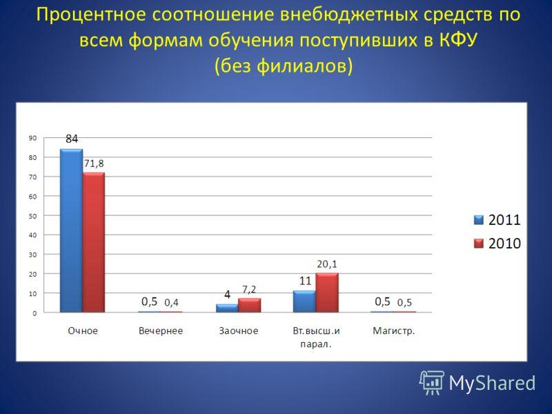 Процентное соотношение внебюджетных средств по всем формам обучения поступивших в К Ф У (без филиалов)