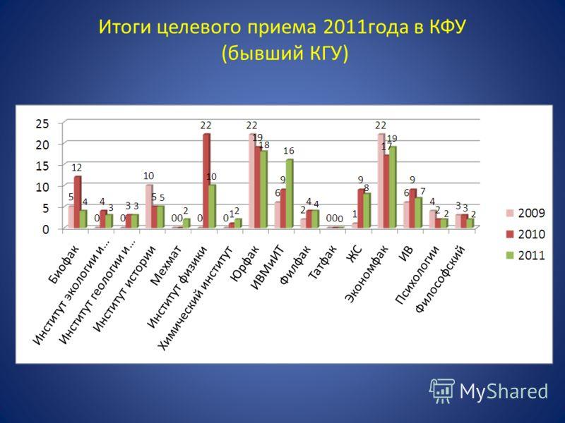 Итоги целевого приема 2011года в КФУ (бывший КГУ)