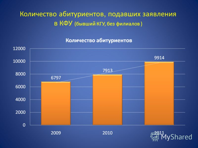 Количество абитуриентов, подавших заявления в КФУ (бывший КГУ, без филиалов )