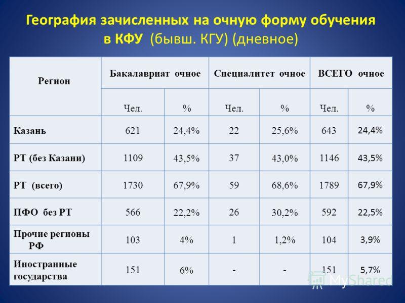 География зачисленных на очную форму обучения в КФУ (бывш. КГУ) (дневное) Регион Бакалавриат очноеСпециалитет очноеВСЕГО очное Чел.% % % Казань621 24,4% 22 25,6% 643 24,4% РТ (без Казани)1109 43,5% 37 43,0% 1146 43,5% РТ (всего)1730 67,9% 59 68,6% 17
