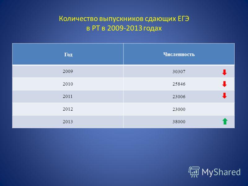 Количество выпускников сдающих ЕГЭ в РТ в 2009-2013 годах ГодЧисленность 200930307 201025846 201123006 201223000 201338000