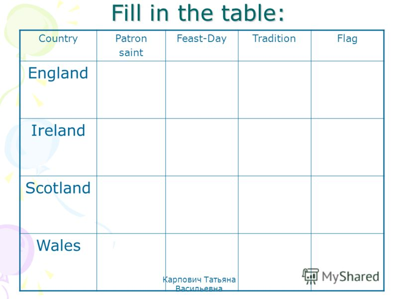 Карпович Татьяна Васильевна Fill in the table: CountryPatron saint Feast-DayTraditionFlag England Ireland Scotland Wales