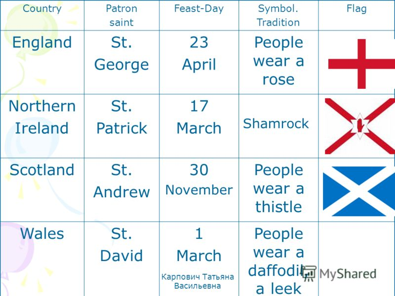 Карпович Татьяна Васильевна CountryPatron saint Feast-DaySymbol. Tradition Flag EnglandSt. George 23 April People wear a rose Northern Ireland St. Patrick 17 March Shamrock ScotlandSt. Andrew 30 November People wear a thistle WalesSt. David 1 March P