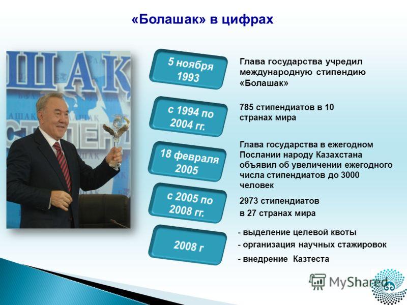 Глава государства учредил международную стипендию «Болашак» Глава государства в ежегодном Послании народу Казахстана объявил об увеличении ежегодного числа стипендиатов до 3000 человек 785 стипендиатов в 10 странах мира 2973 стипендиатов в 27 странах