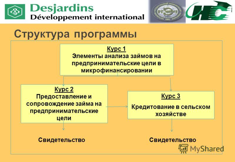 Курс 1 Элементы анализа займов на предпринимательские цели в микрофинансировании Курс 2 Предоставление и сопровождение займа на предпринимательские цели Курс 3 Кредитование в сельском хозяйстве Свидетельство