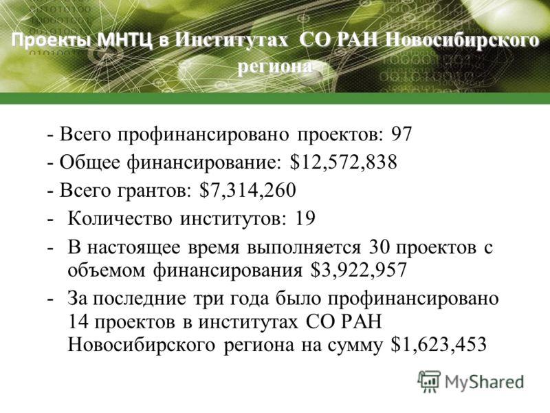 Проекты МНТЦ в Институтах СО РАН Новосибирского региона - Всего профинансировано проектов: 97 - Общее финансирование: $12,572,838 - Всего грантов: $7,314,260 -Количество институтов: 19 -В настоящее время выполняется 30 проектов с объемом финансирован