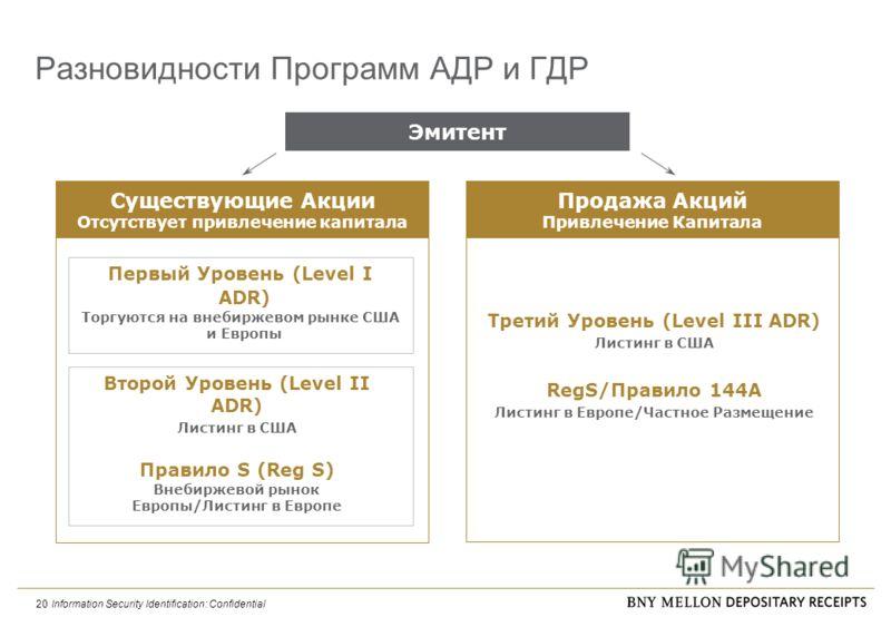 Information Security Identification: Confidential 20 Разновидности Программ АДР и ГДР Первый Уровень (Level I ADR) Торгуются на внебиржевом рынке США и Европы Второй Уровень (Level II ADR) Листинг в США Правило S (Reg S) Внебиржевой рынок Европы/Лист